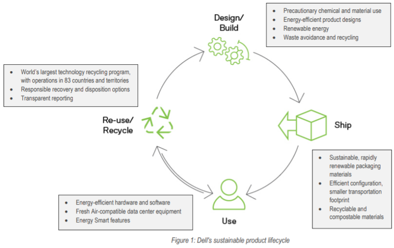 Dell Design for Environment Project Life Cycle