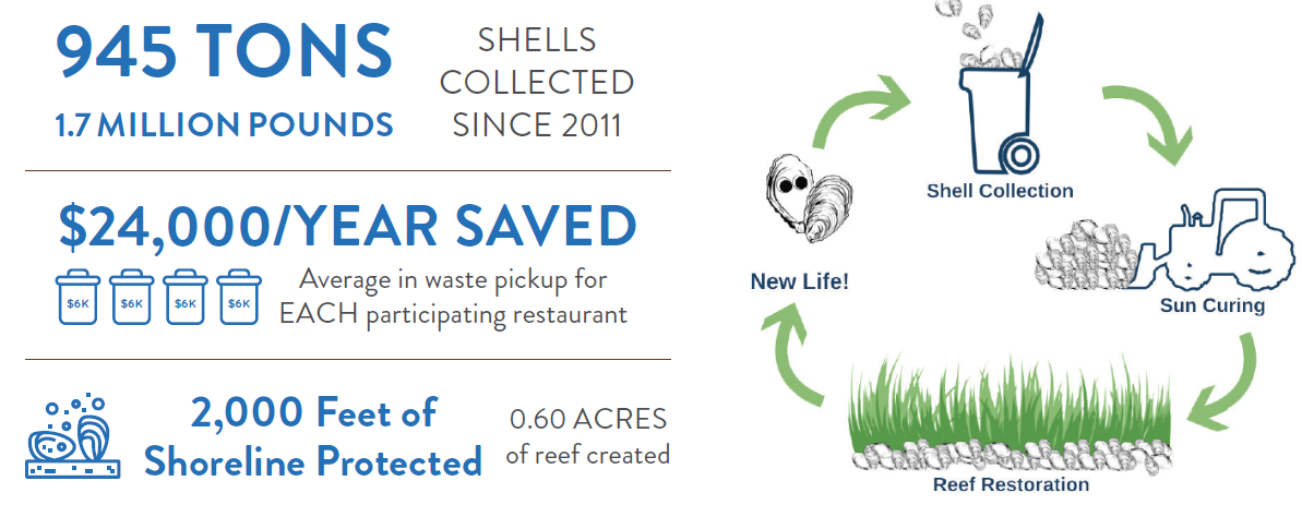 gbf oyster shell recycling data